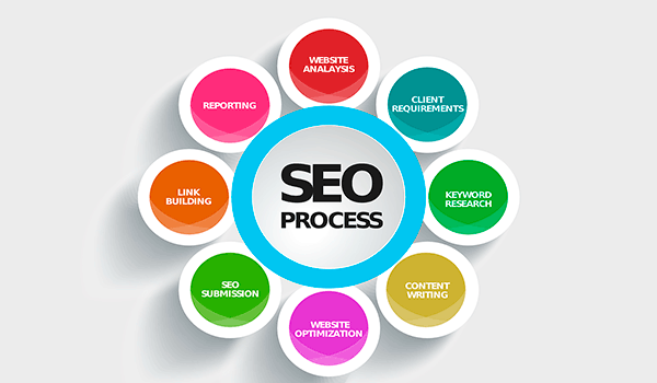 Posicionamiento SEO WordPress